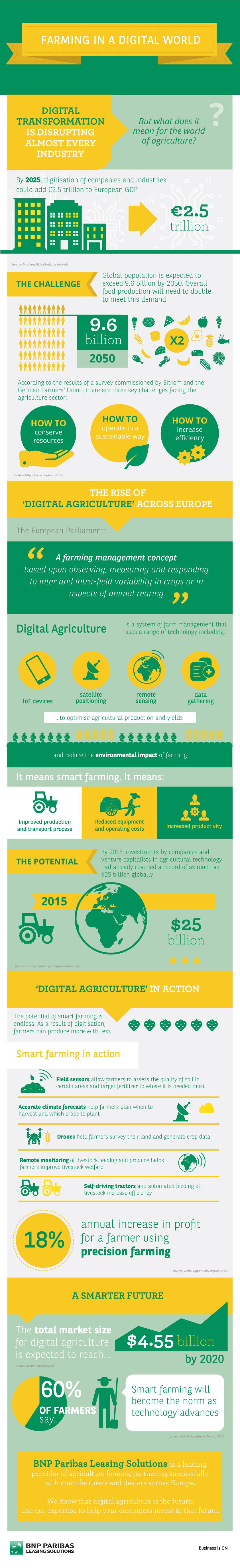 Farming in a digital world