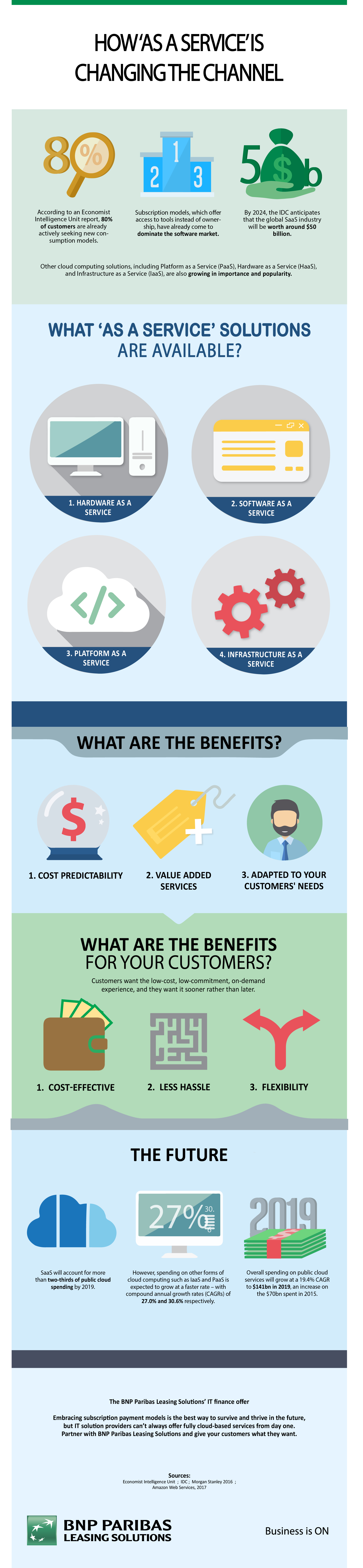 As a service infographics
