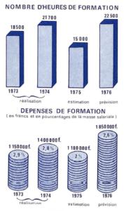 1976 01 - nombre heures de formation