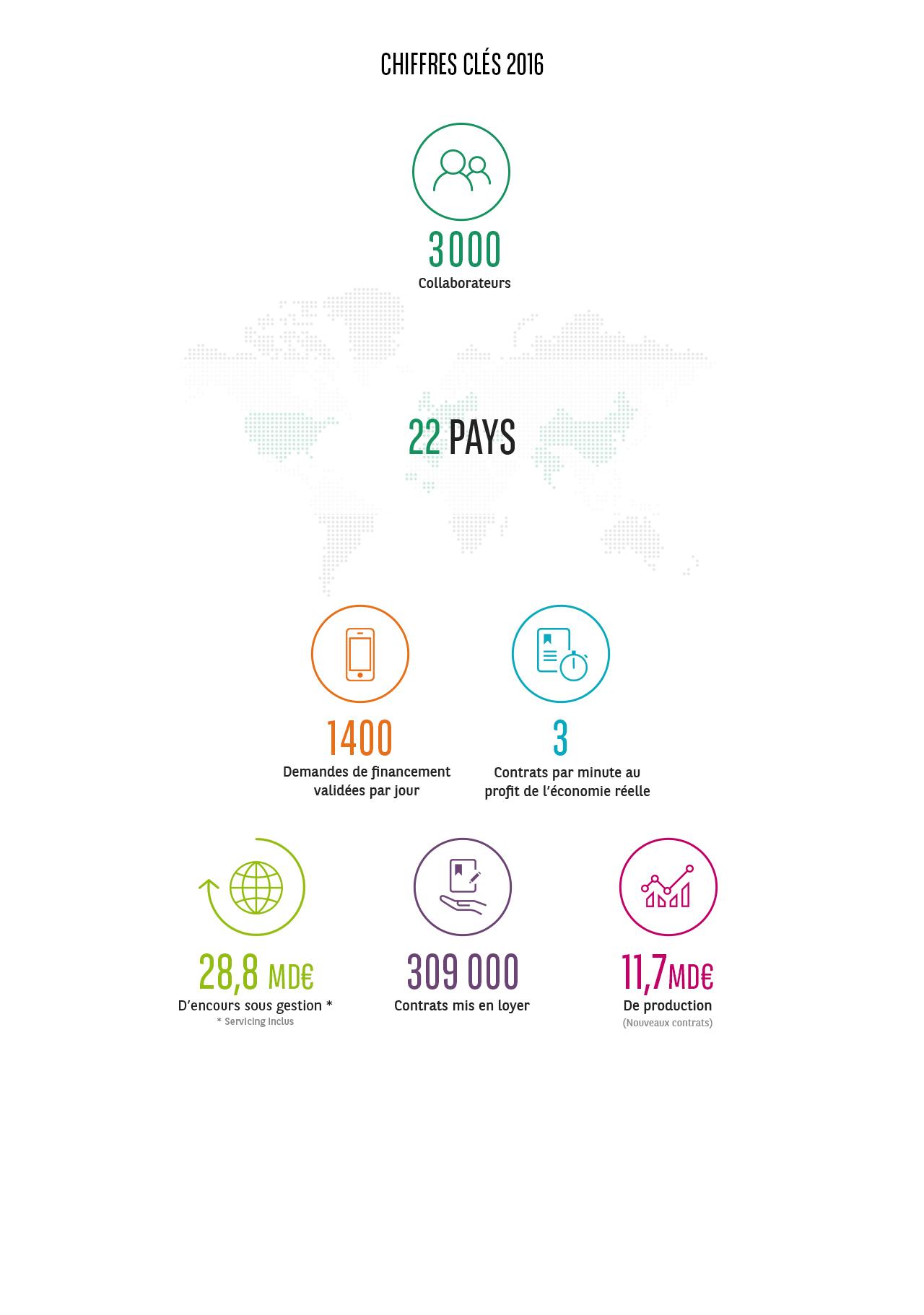 Chiffrés clés 2016 - BNP Paribas Leasing Solutions