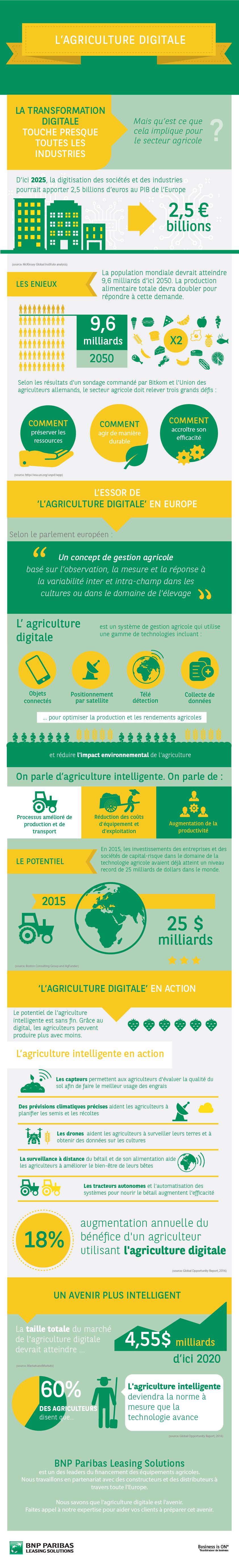 L'agriculture digitale
