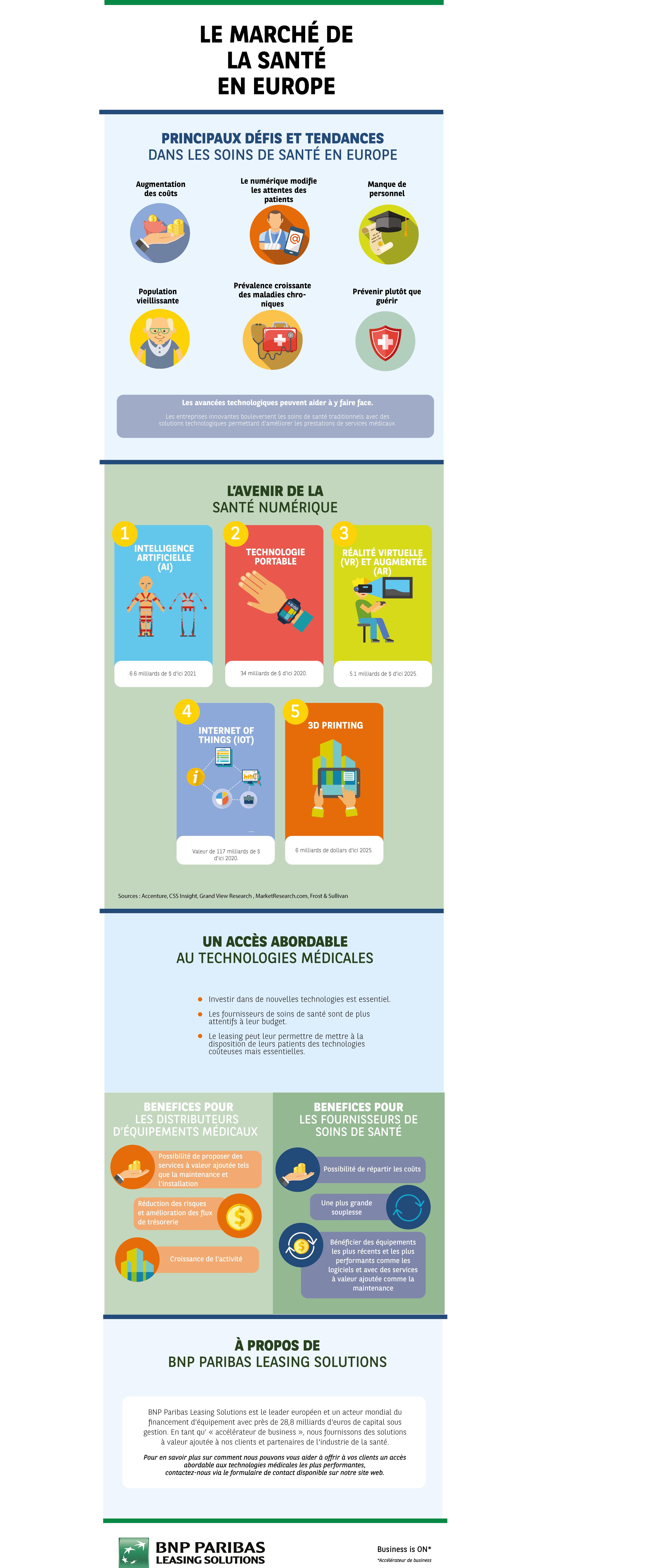BNP Paribas Leasing Solutions - Financement du secteur de la santé - Infographie